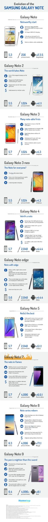 Evolution of the Samsung Galaxy Note